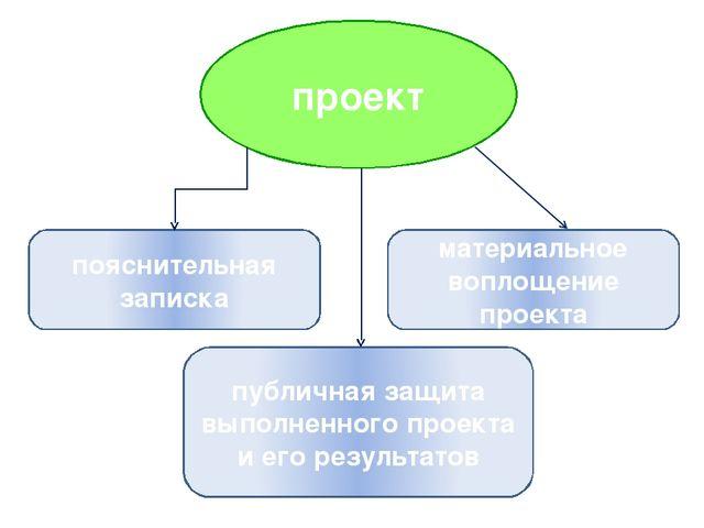 проект пояснительная записка публичная защита выполненного проекта и его резу...