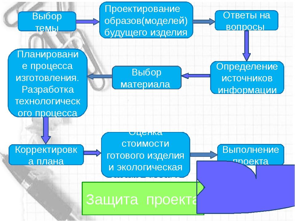 Последовательность этапов проектирования Выбор темы Проектирование образов(м...