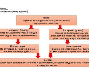 Аргументы. (Это сочинение-рассуждение.) Тезис: «Русский язык и русская культу