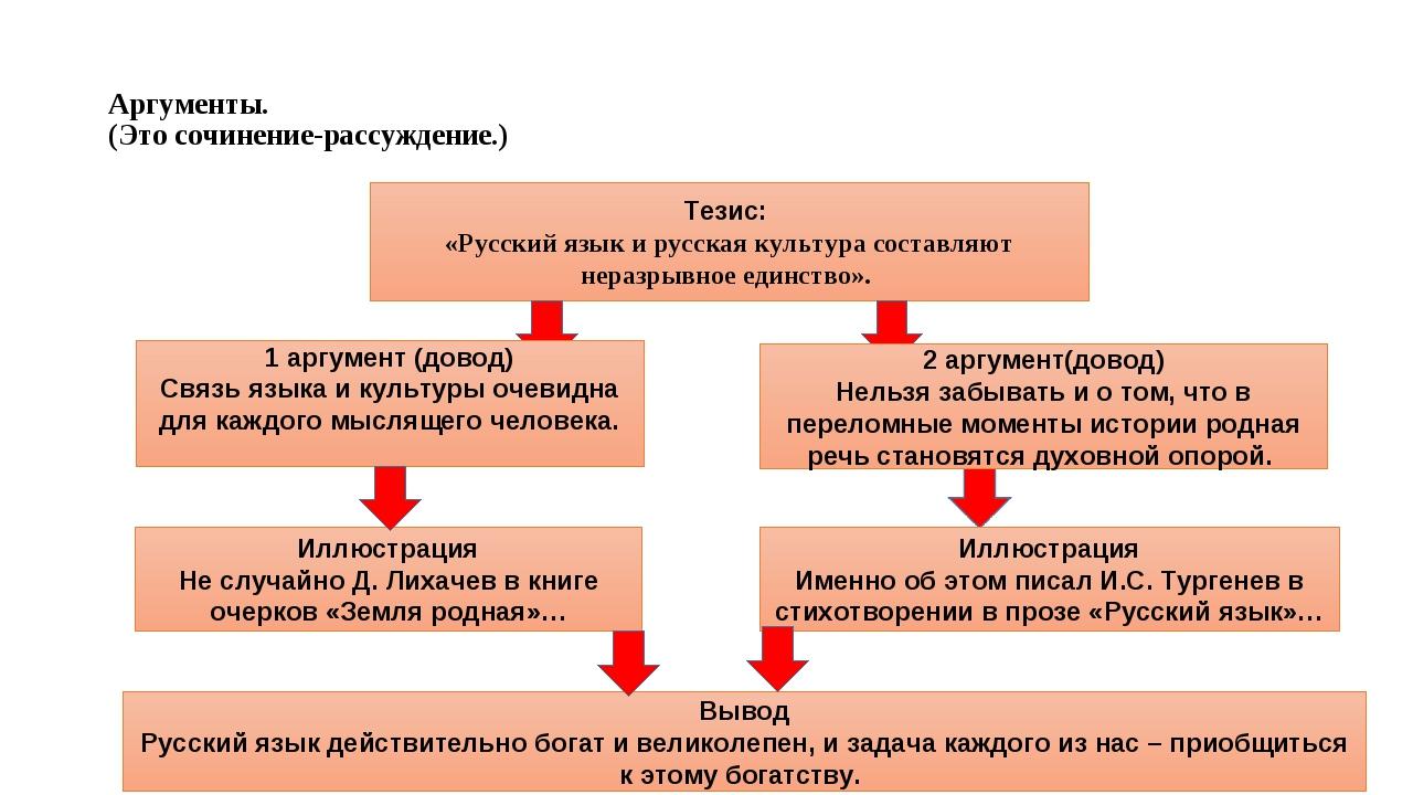 Аргументы. (Это сочинение-рассуждение.) Тезис: «Русский язык и русская культу...