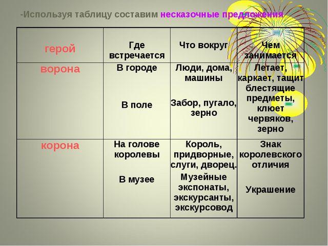-Используя таблицу составим несказочные предложения герой Где встречается Ч...