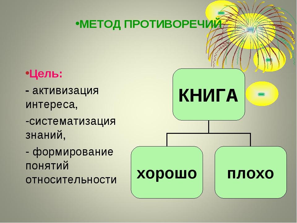 МЕТОД ПРОТИВОРЕЧИЙ Цель: - активизация интереса, -систематизация знаний, - фо...