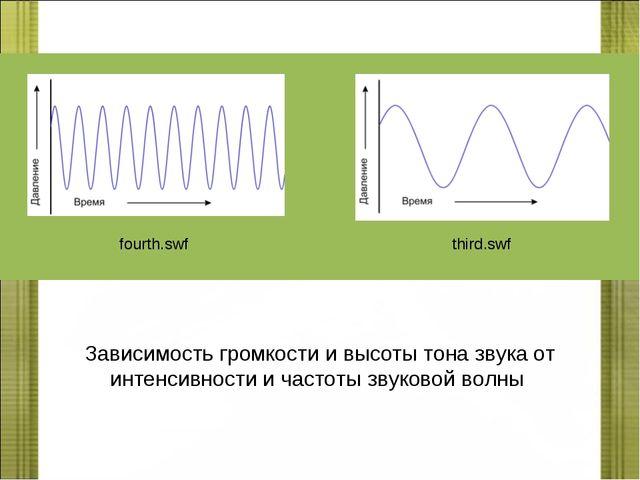 fourth.swf third.swf Зависимость громкости и высоты тона звука от интенсивнос...