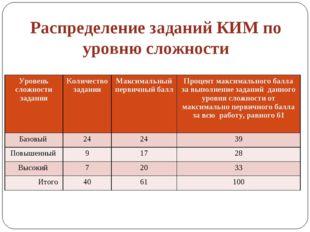 Распределение заданий КИМ по уровню сложности Уровень сложности заданияКолич
