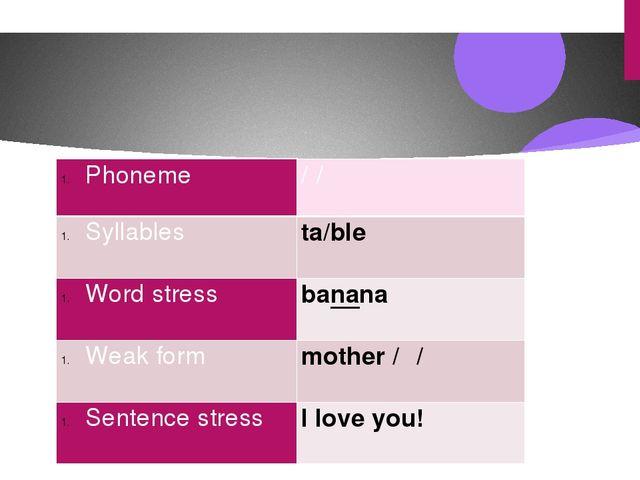 Phoneme /ʃ/ Syllables  ta/ble Word stress  banana Weak form  mother/ə/ Se...