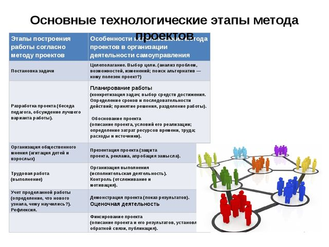 Основные технологические этапы метода проектов Этапы построения работы соглас...
