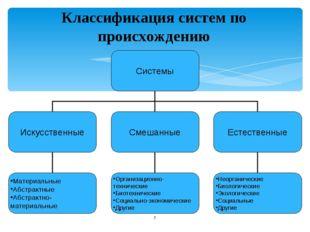 Классификация систем по происхождению *