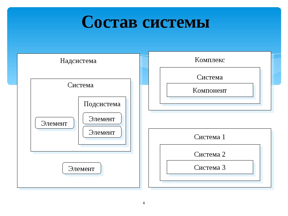 * Состав системы Надсистема Система Подсистема Элемент Элемент Элемент Элеме...