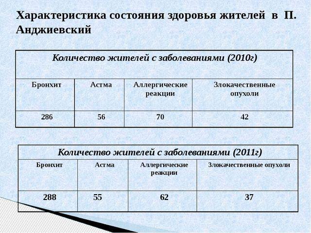 Характеристика состояния здоровья жителей в П. Анджиевский Количество жителей...