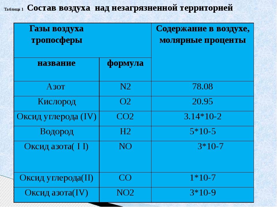 Таблица 1 Состав воздуха над незагрязненной территорией Газы воздуха тропосфе...
