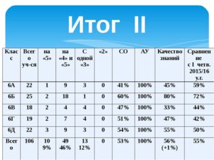Итог II четверти Класс Всего уч-ся на «5» на «4» и «5» С одной «3» «2» СО АУ
