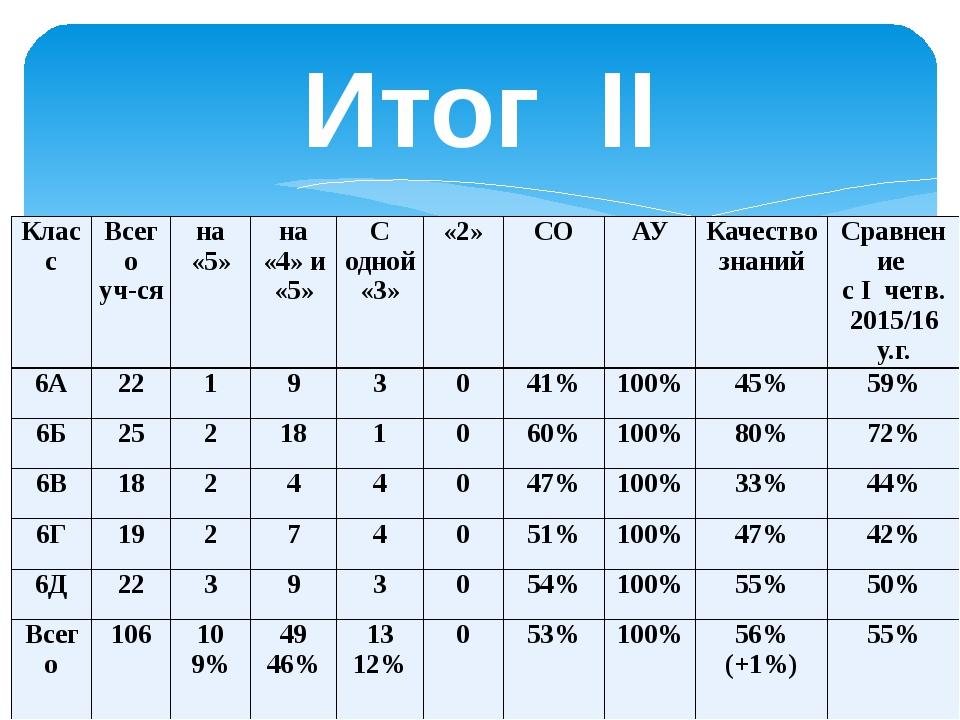 Итог II четверти Класс Всего уч-ся на «5» на «4» и «5» С одной «3» «2» СО АУ...