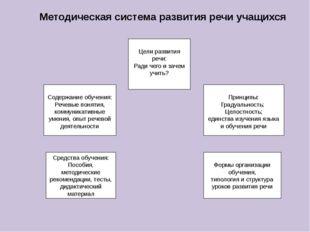 Содержание обучения: Речевые понятия, коммуникативные умения, опыт речевой д