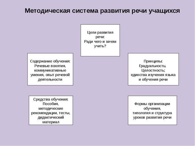 Содержание обучения: Речевые понятия, коммуникативные умения, опыт речевой д...