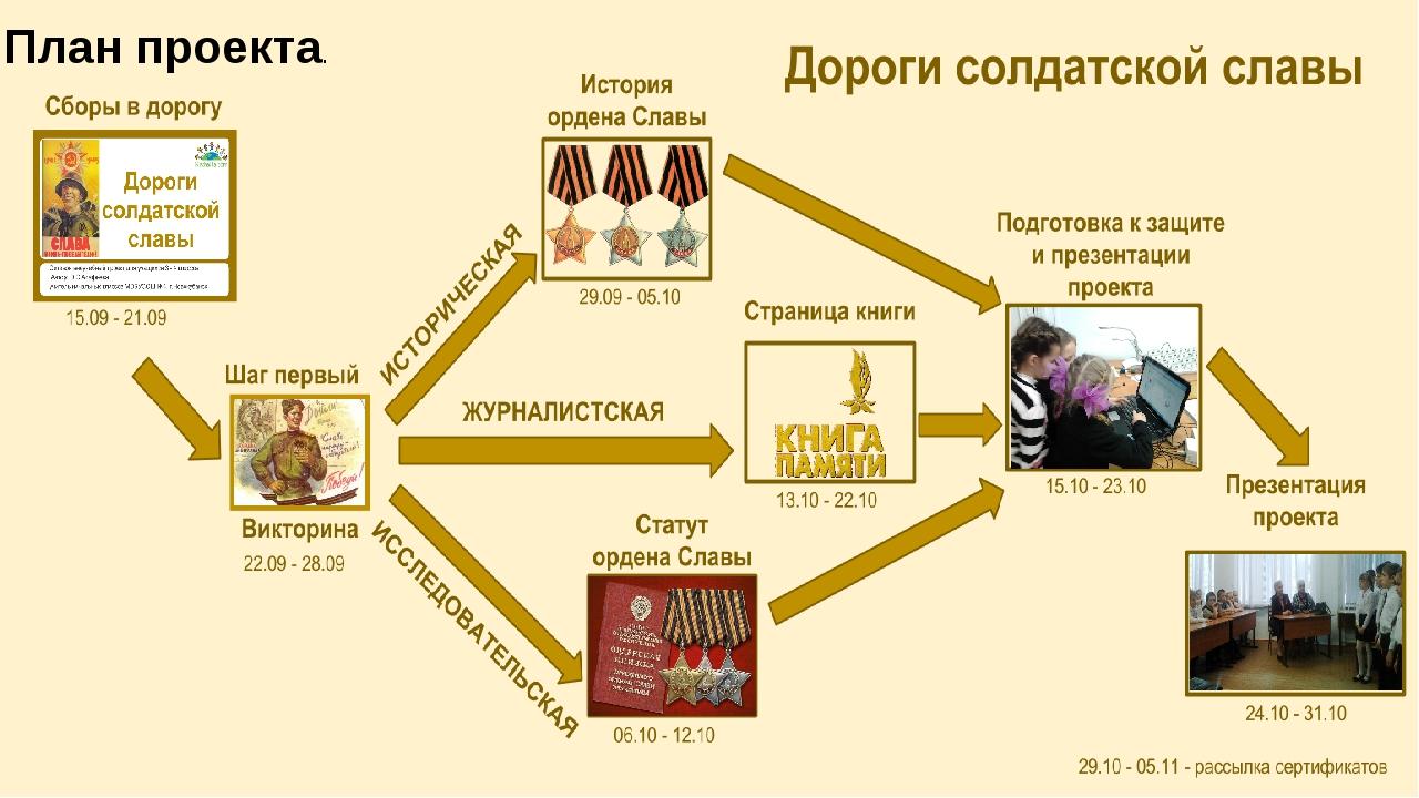 План проекта.
