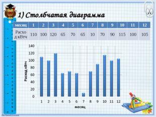 1) Столбчатая диаграмма месяц123456789101112 Расход кВтч110100