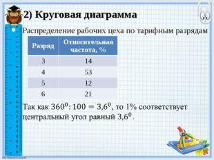 2) Круговая диаграмма Распределение рабочих цеха по тарифным разрядам Разряд