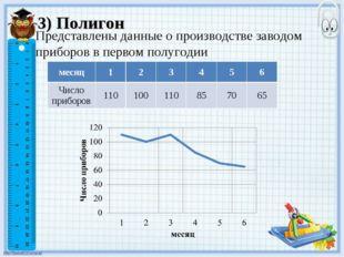 3) Полигон Представлены данные о производстве заводом приборов в первом полуг