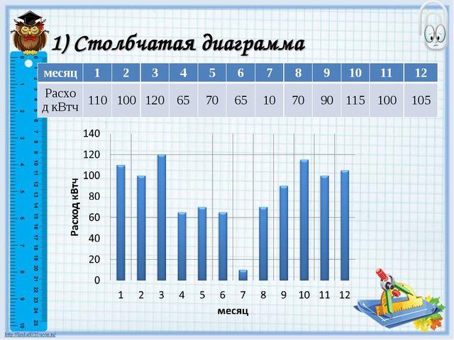 1) Столбчатая диаграмма месяц123456789101112 Расход кВтч110100...