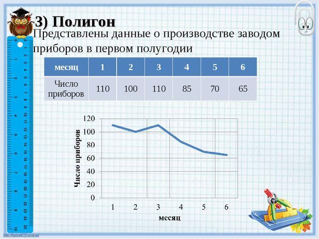 3) Полигон Представлены данные о производстве заводом приборов в первом полуг...