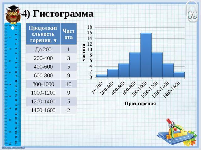 4) Гистограмма Продолжительность горения, чЧастота До 2001 200-4003 400-60...