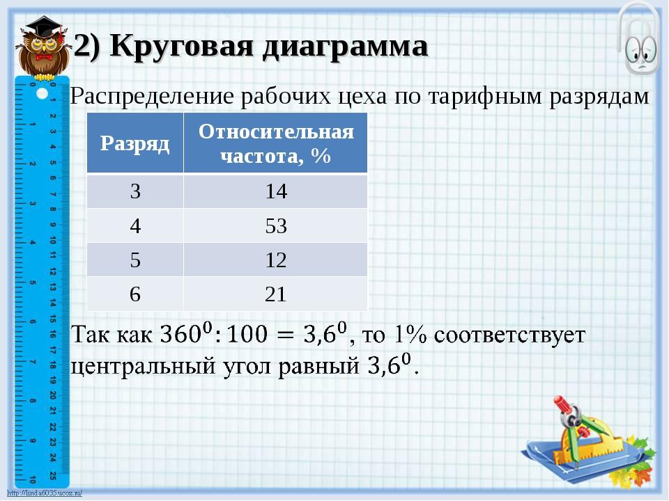 2) Круговая диаграмма Распределение рабочих цеха по тарифным разрядам Разряд...