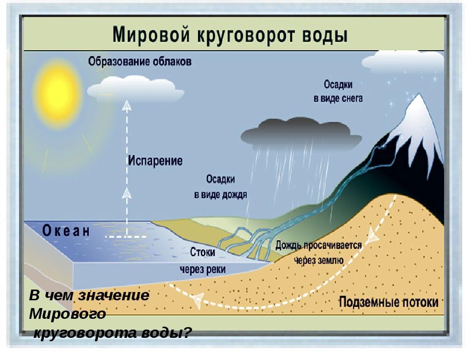 В чем значение Мирового круговорота воды?