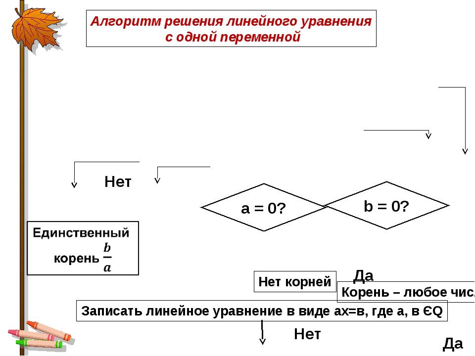 Записать линейное уравнение в виде ах=в, где а, в ЄQ Нет корней Корень – любо...