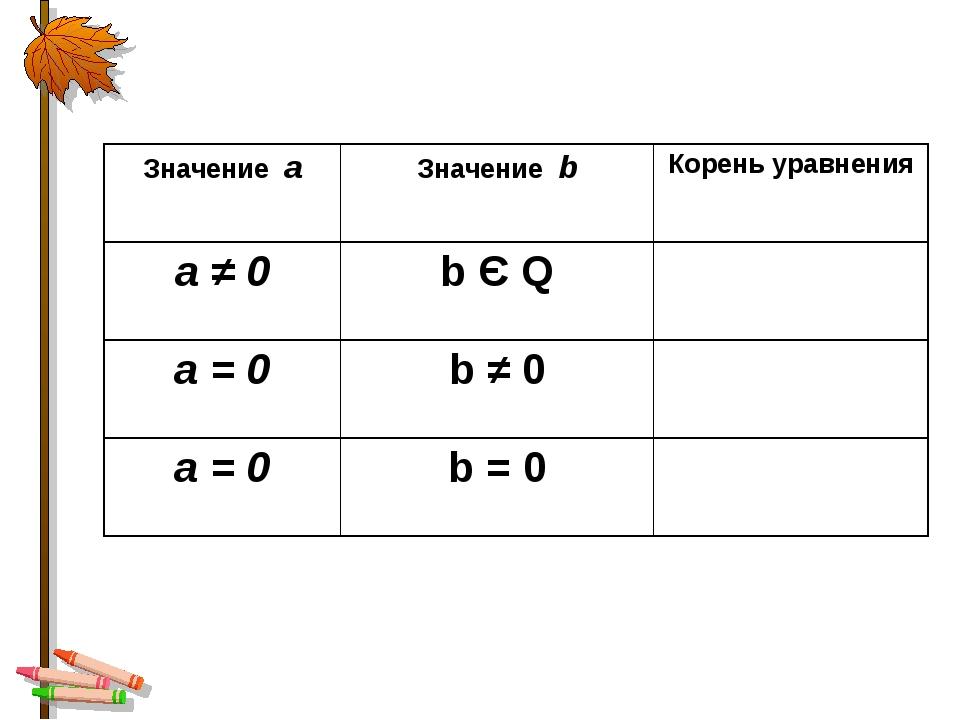 Значение aЗначение bКорень уравнения а ≠ 0b Є Q а = 0b ≠ 0 а = 0b = 0