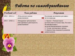 Участие в методической работе ДО Учебный год Дата Тема мероприятия Форма учас
