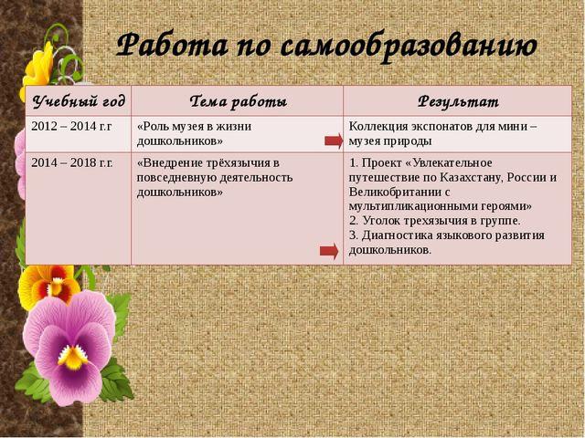 Участие в методической работе ДО Учебный год Дата Тема мероприятия Форма учас...