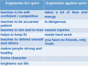 Arguments for sportArguments against sport teaches to be self-confident / co