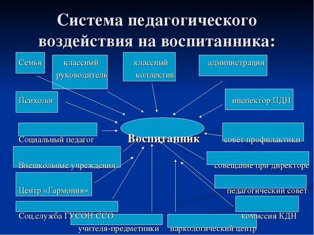 Система педагогического воздействия на воспитанника: Семья классный классный...