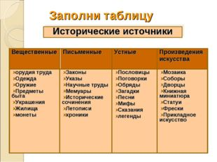 Заполни таблицу Исторические источники Мозаика Соборы Дворцы Книжная миниатюр