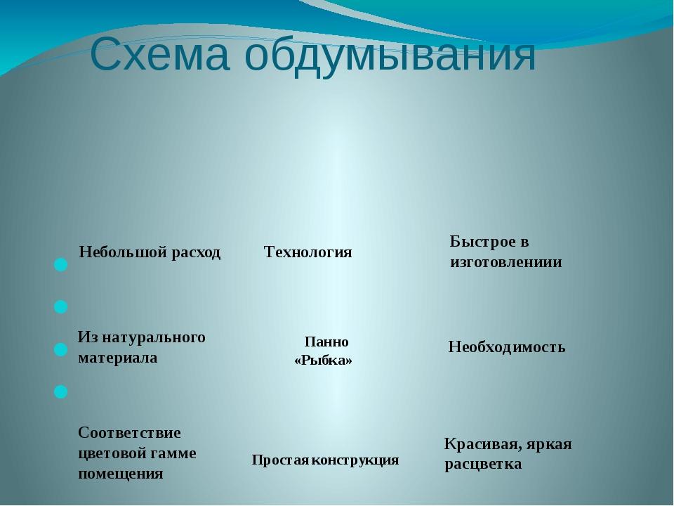 Схема обдумывания      Технология  Простая конструкция Соответствие цв...