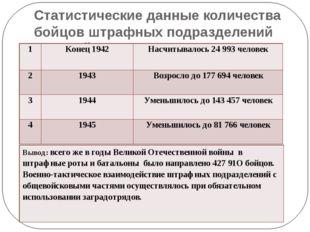 Статистические данные количества бойцов штрафных подразделений Красной Армии