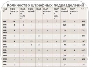 Количество штрафных подразделений ГОДЫ ОШБ фронтов ОШБ групп войск ОШБ армий
