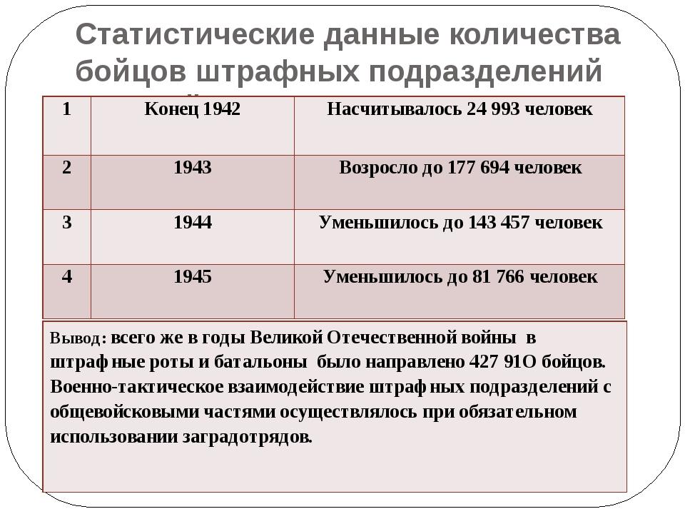 Статистические данные количества бойцов штрафных подразделений Красной Армии...