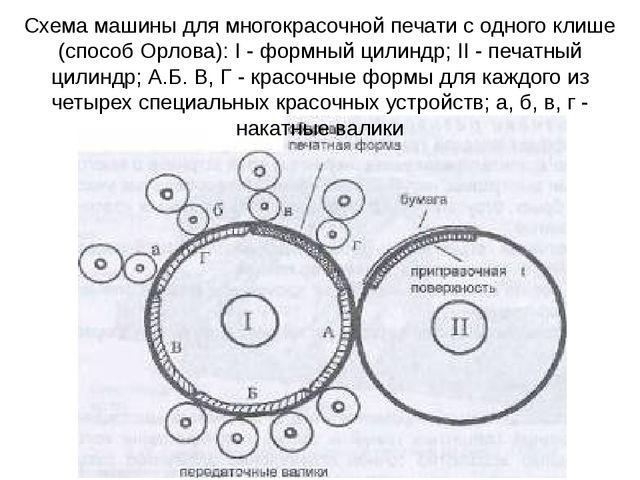 Схема машины для многокрасочной печати с одного клише (способ Орлова): I - фо...
