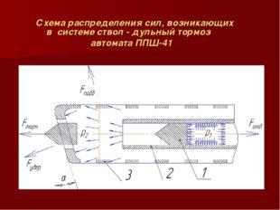 Схема распределения сил, возникающих в системе ствол - дульный тормоз автомат