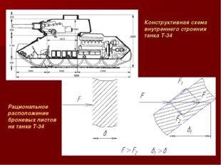 Конструктивная схема внутреннего строения танка Т-34 Рациональное расположени