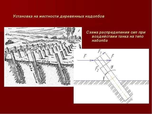 Установка на местности деревянных надолбов Схема распределения сил при воздей...