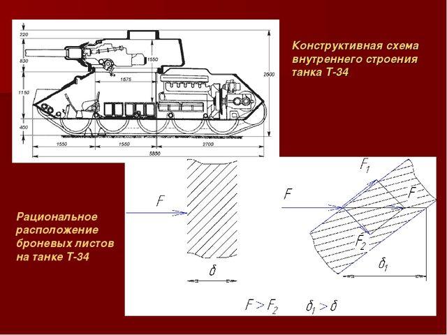 Конструктивная схема внутреннего строения танка Т-34 Рациональное расположени...
