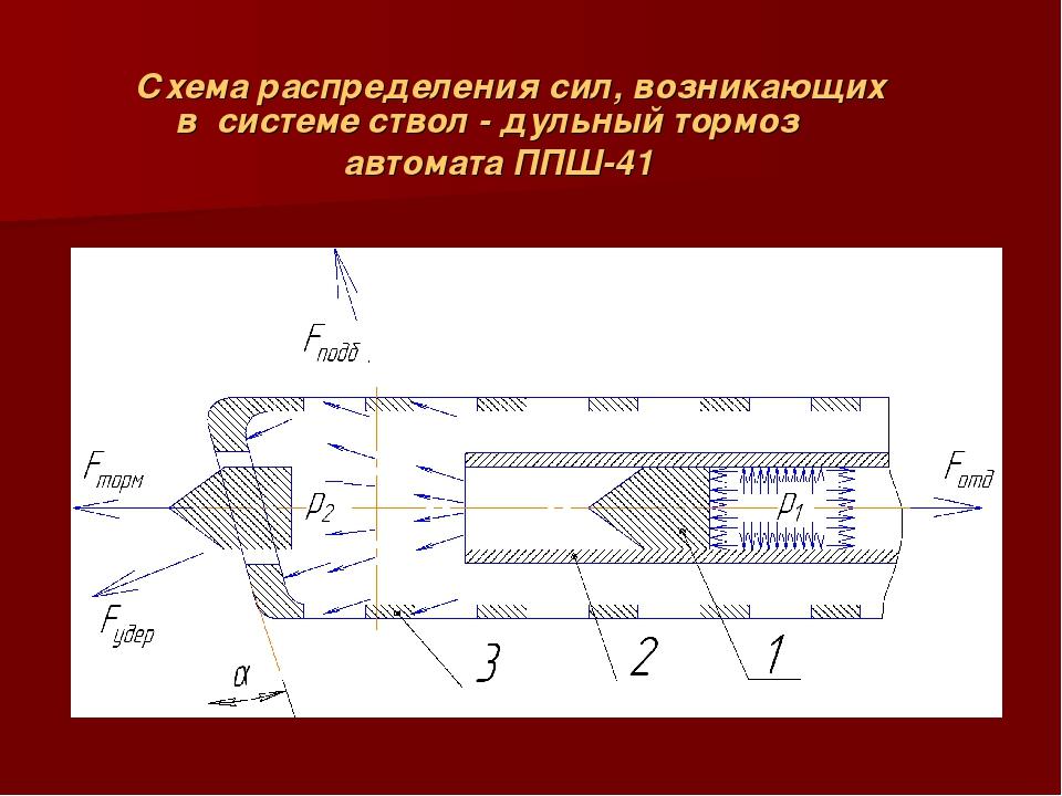 Схема распределения сил, возникающих в системе ствол - дульный тормоз автомат...