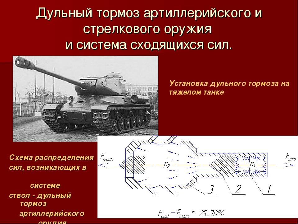 Дульный тормоз артиллерийского и стрелкового оружия и система сходящихся сил....