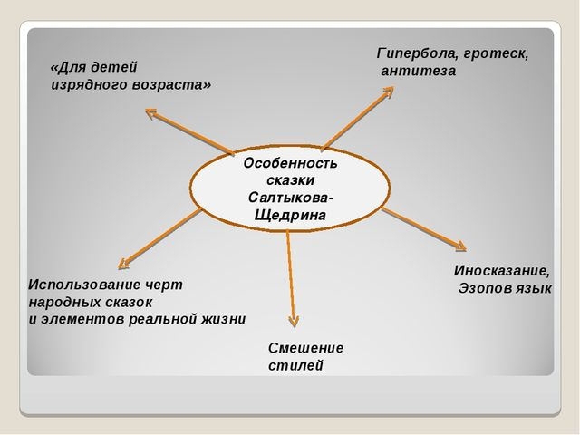 Особенность сказки Салтыкова-Щедрина «Для детей изрядного возраста» Гипербол...
