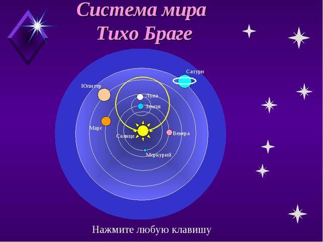 Система мира Тихо Браге Земля Луна Меркурий Венера Марс Солнце Юпитер Сатурн...