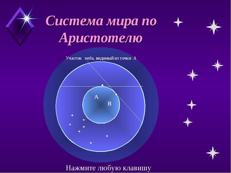 Система мира по Аристотелю А В Участок неба, видимый из точки А Нажмите любую...
