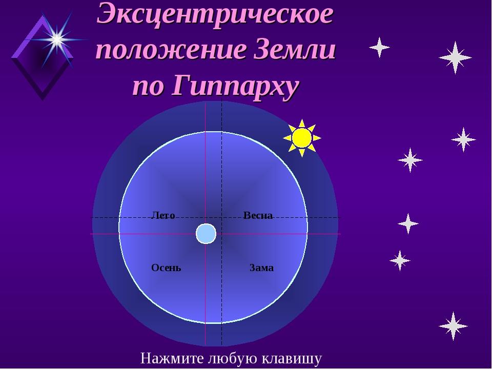 Эксцентрическое положение Земли по Гиппарху Лето Весна ОсеньЗама Нажмите л...