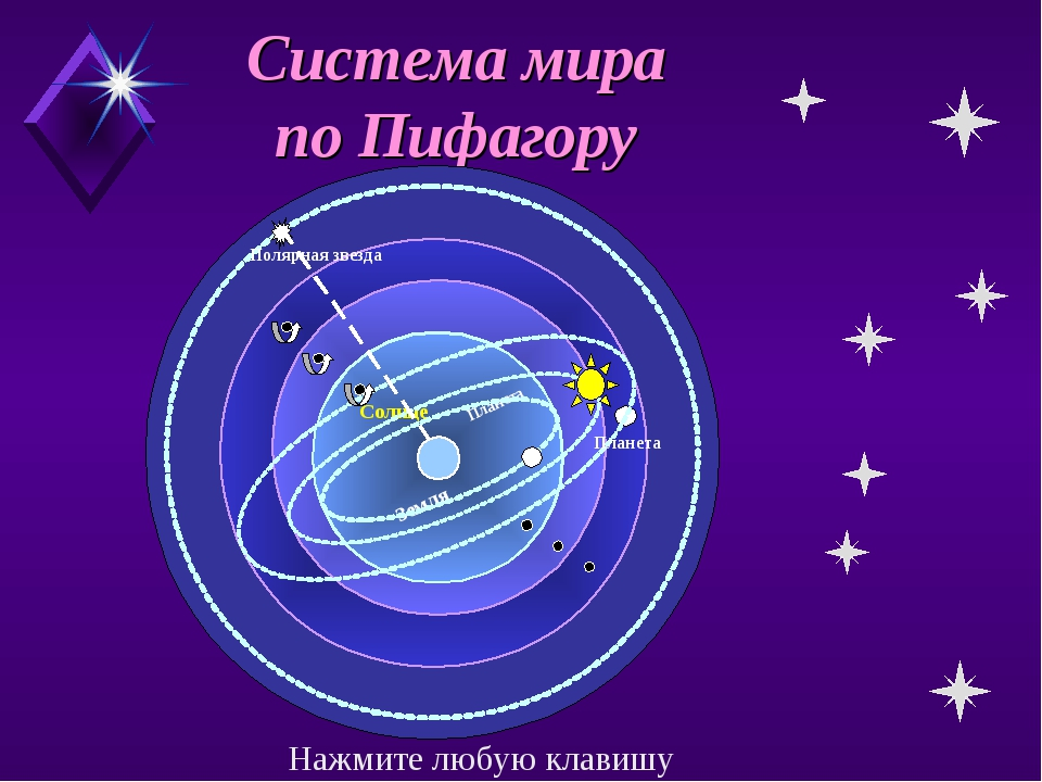 Система мира по Пифагору Планета Планета Солнце Планета Земля Полярная звезда...